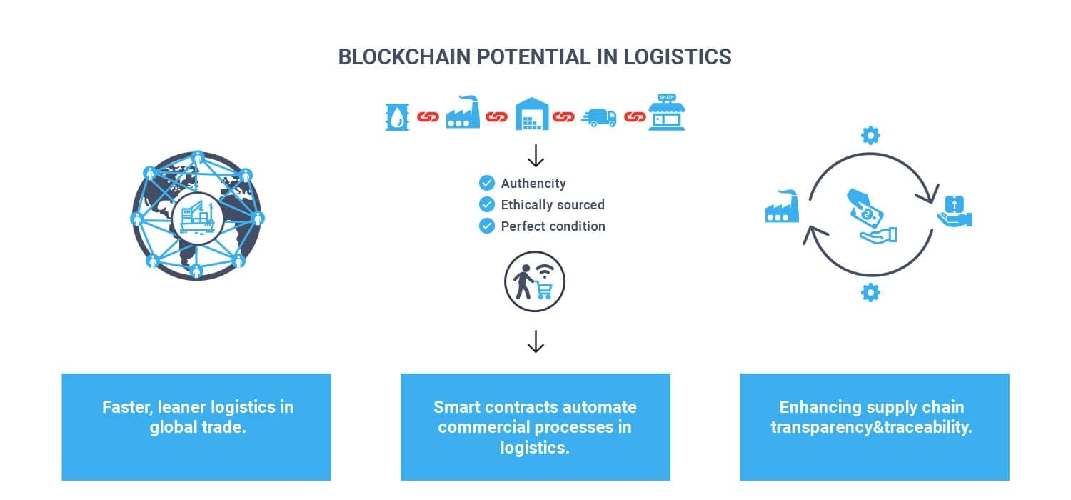 blockchain potential in logistics