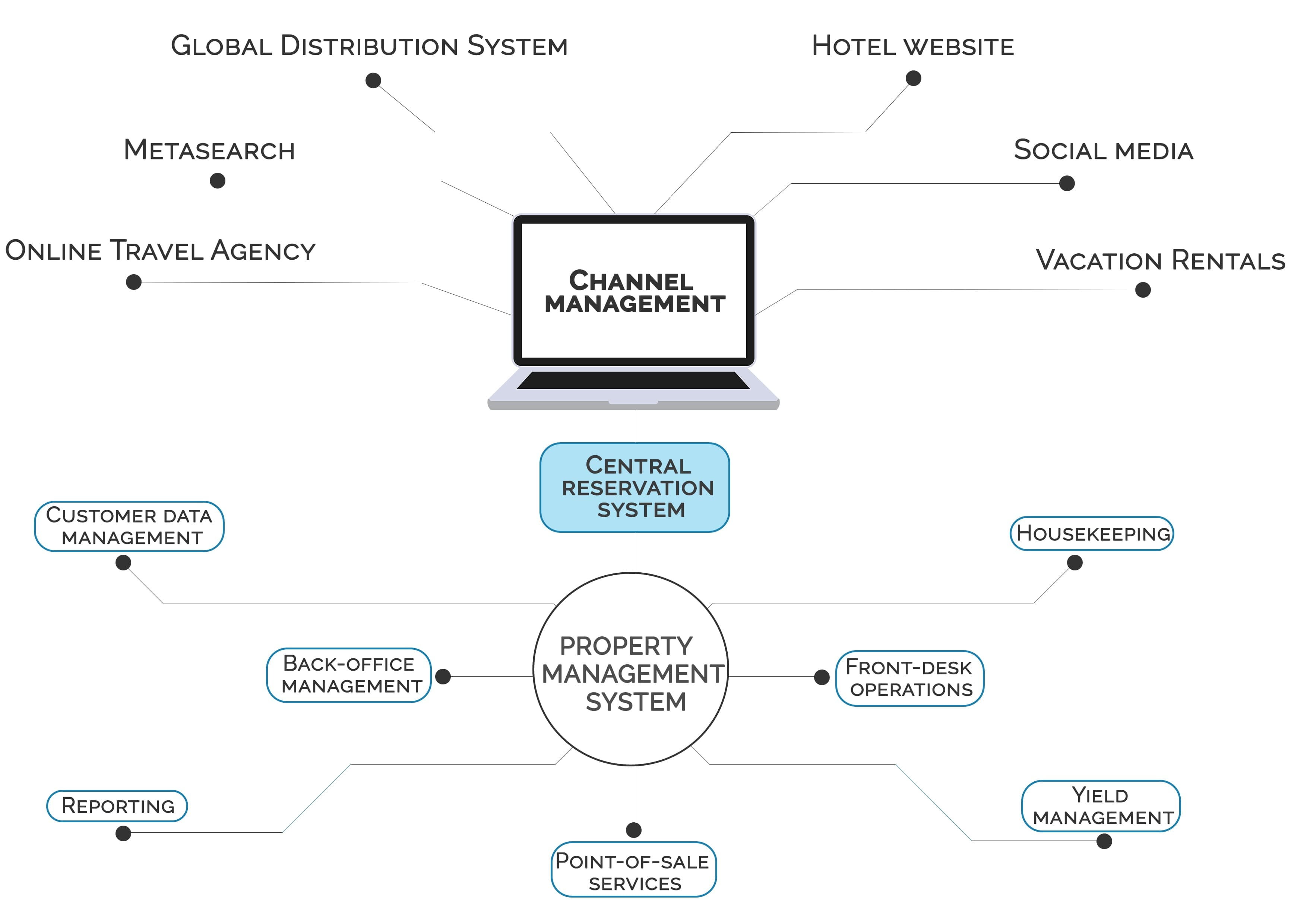 Hotel Property Management Systems Their Core Functionality And Characteristics Ddi Development
