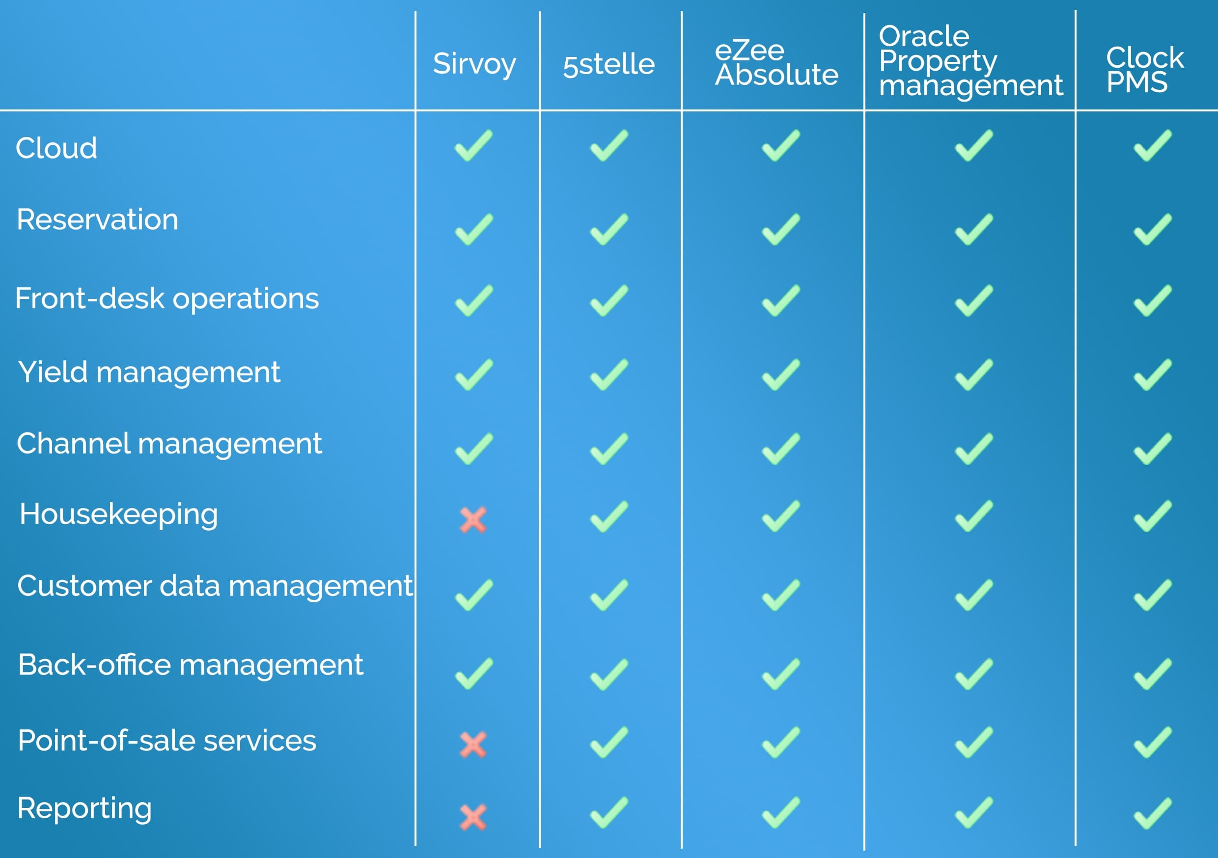 Hotel Property Management Systems: their core functionality and