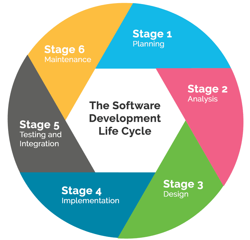 Image result for the software development life cycle