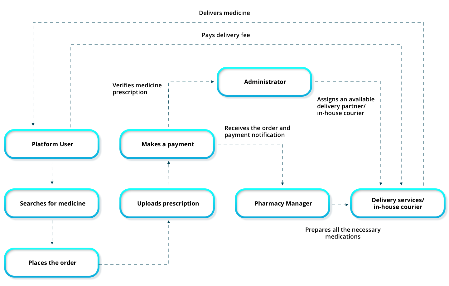 How the medicine delivery solution works