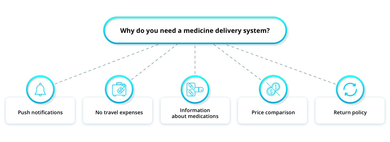 develop medicine delivery application