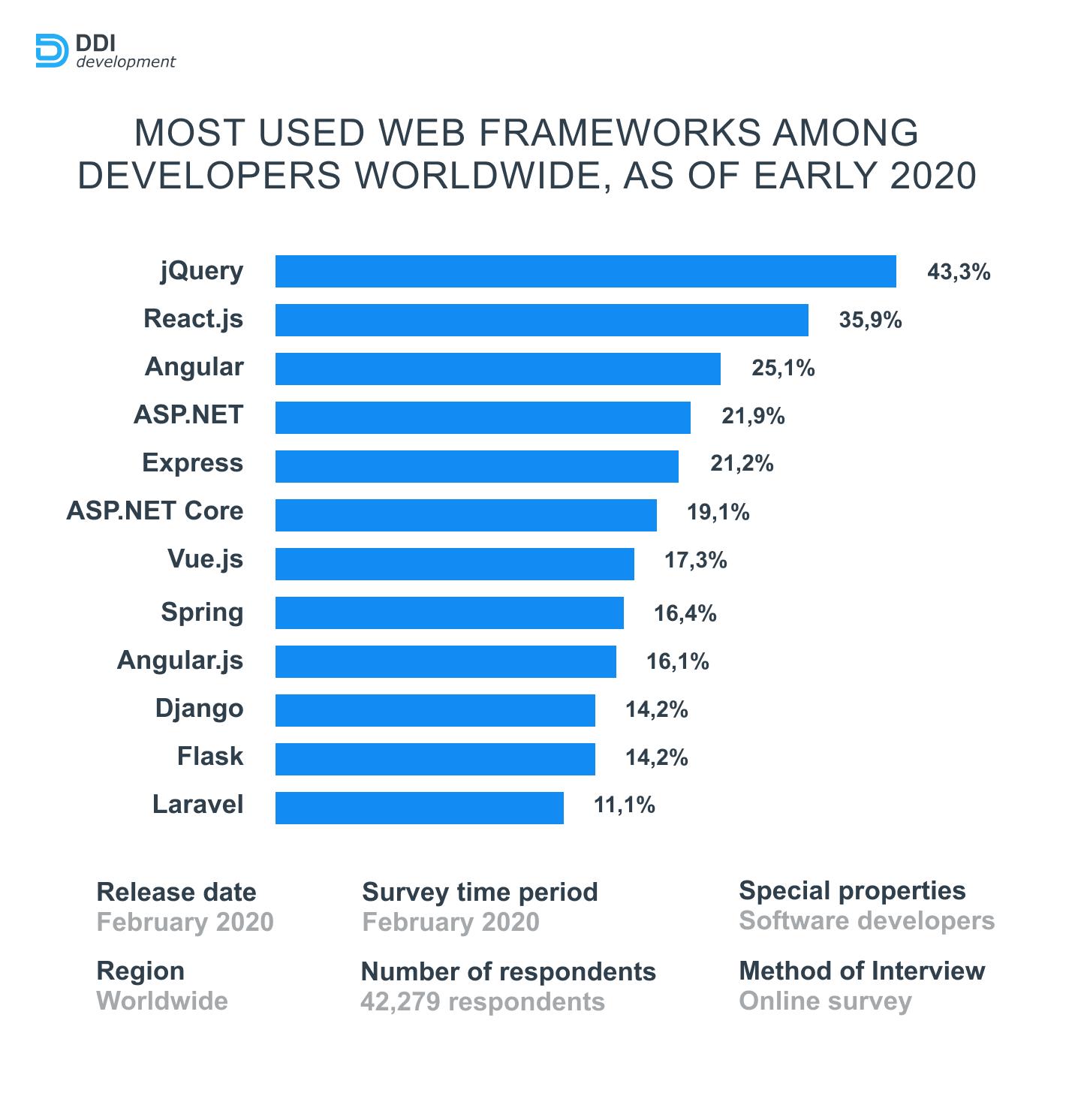 most used web frameworks