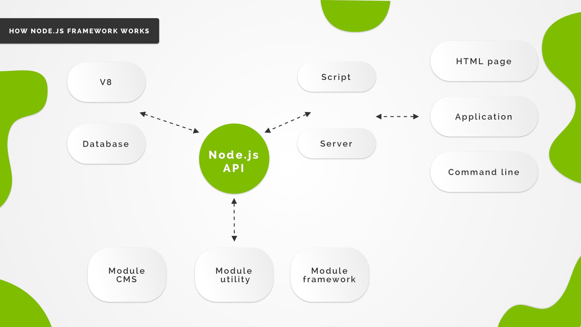 how Node.js framework works