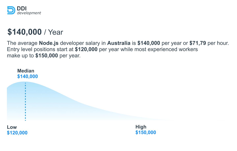 Node.js engineer salary in Australia