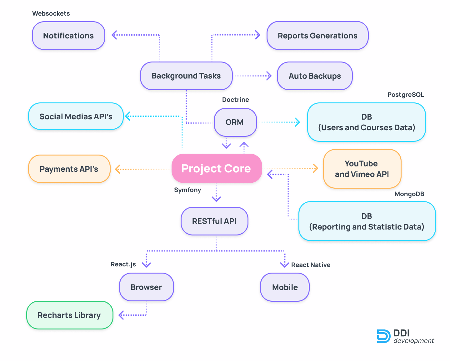 Project structure of the online course system