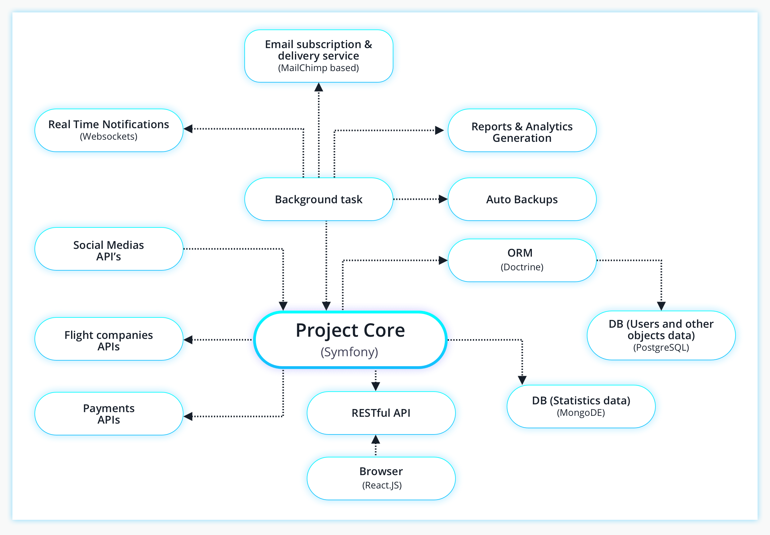 structure of the ticket booking platform