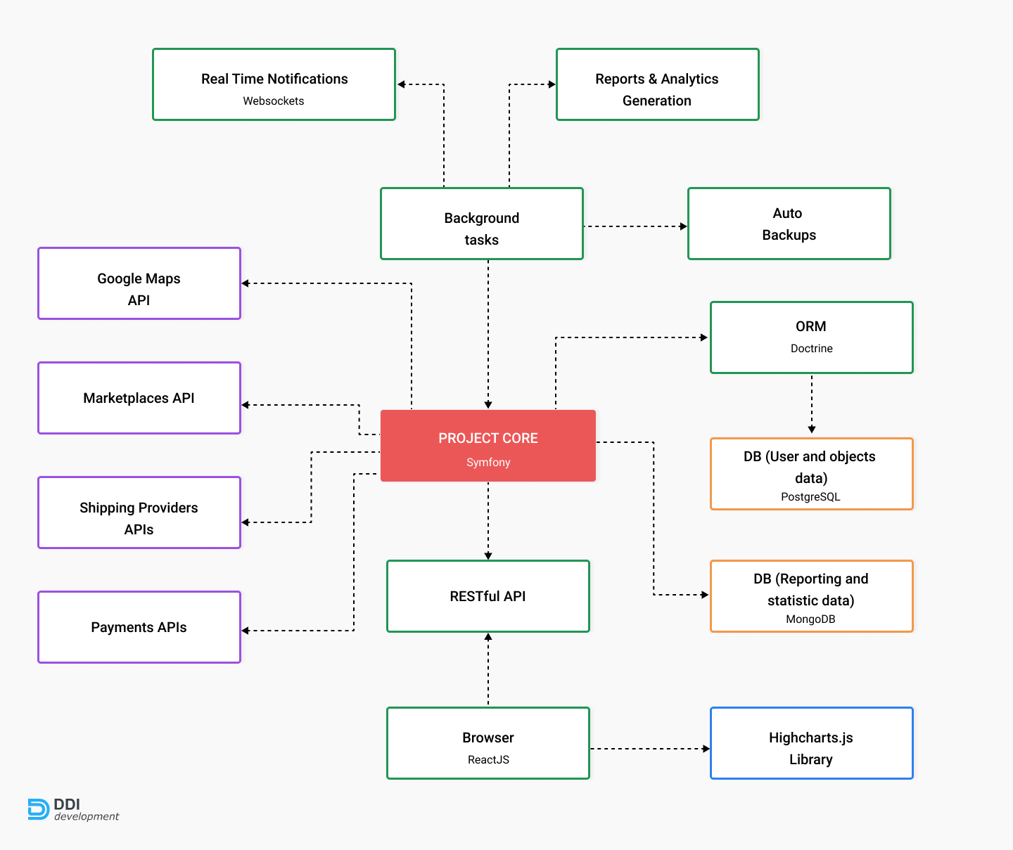 Project Structure of inventory management platform