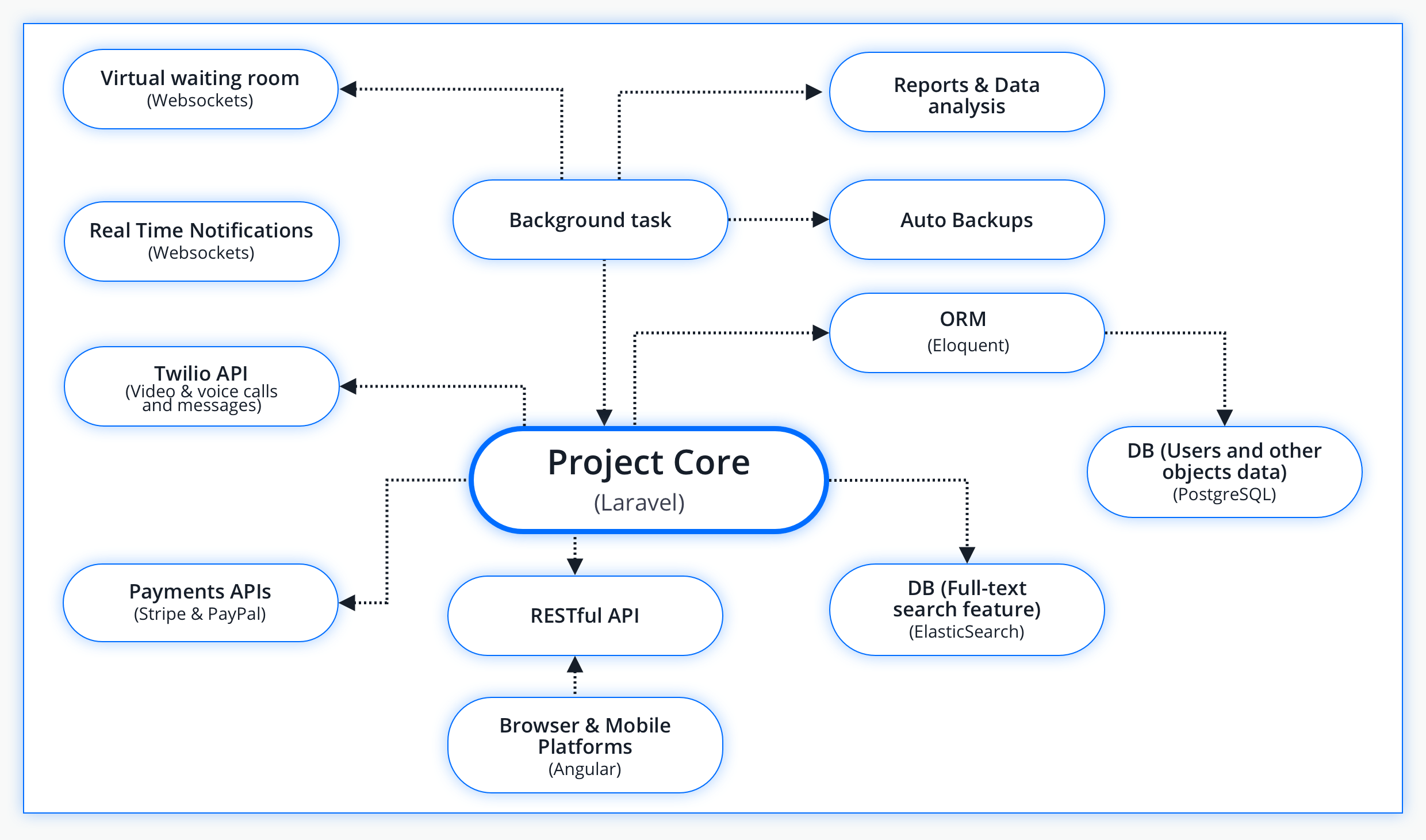project structure of the telehealth application