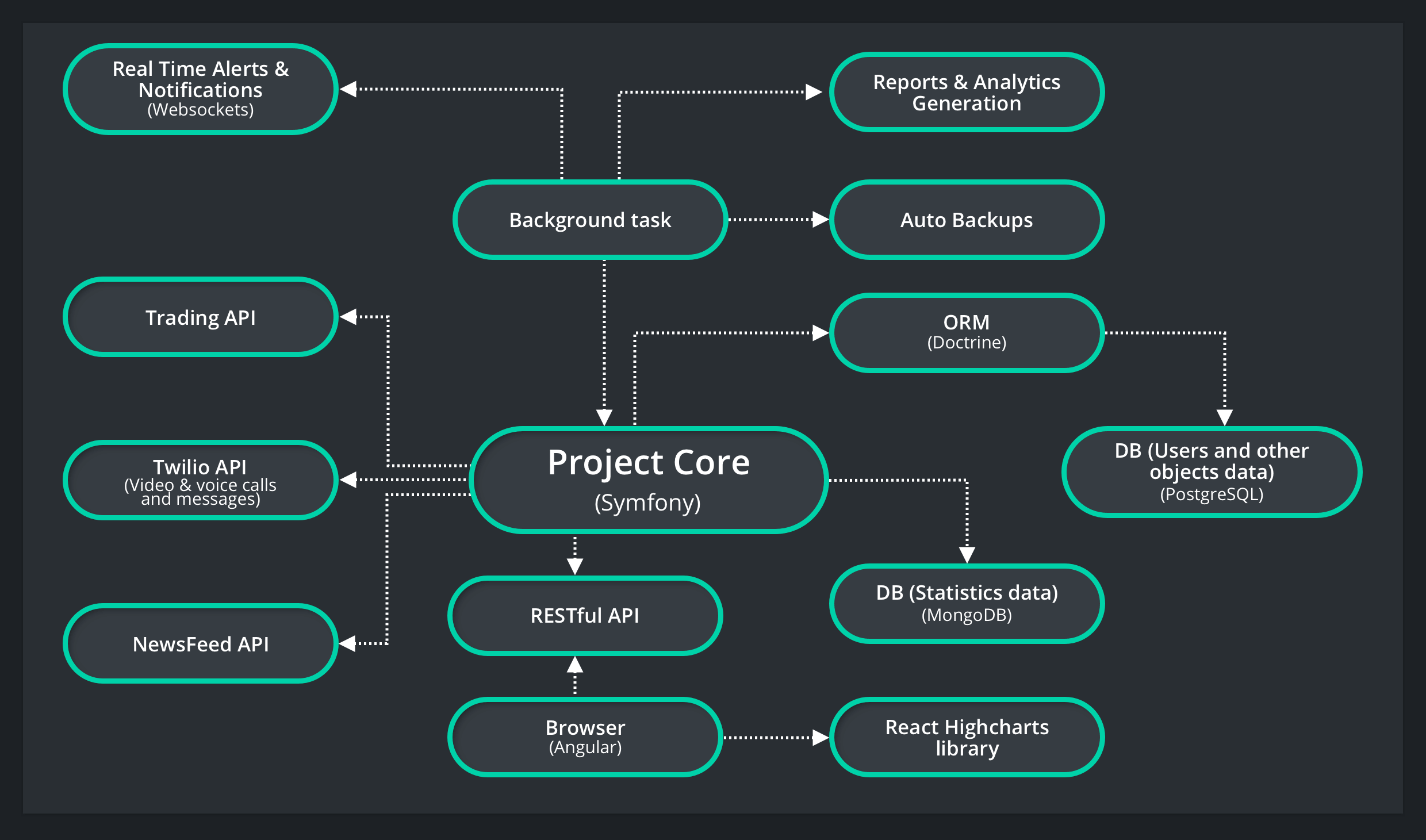 Project structure of trading software