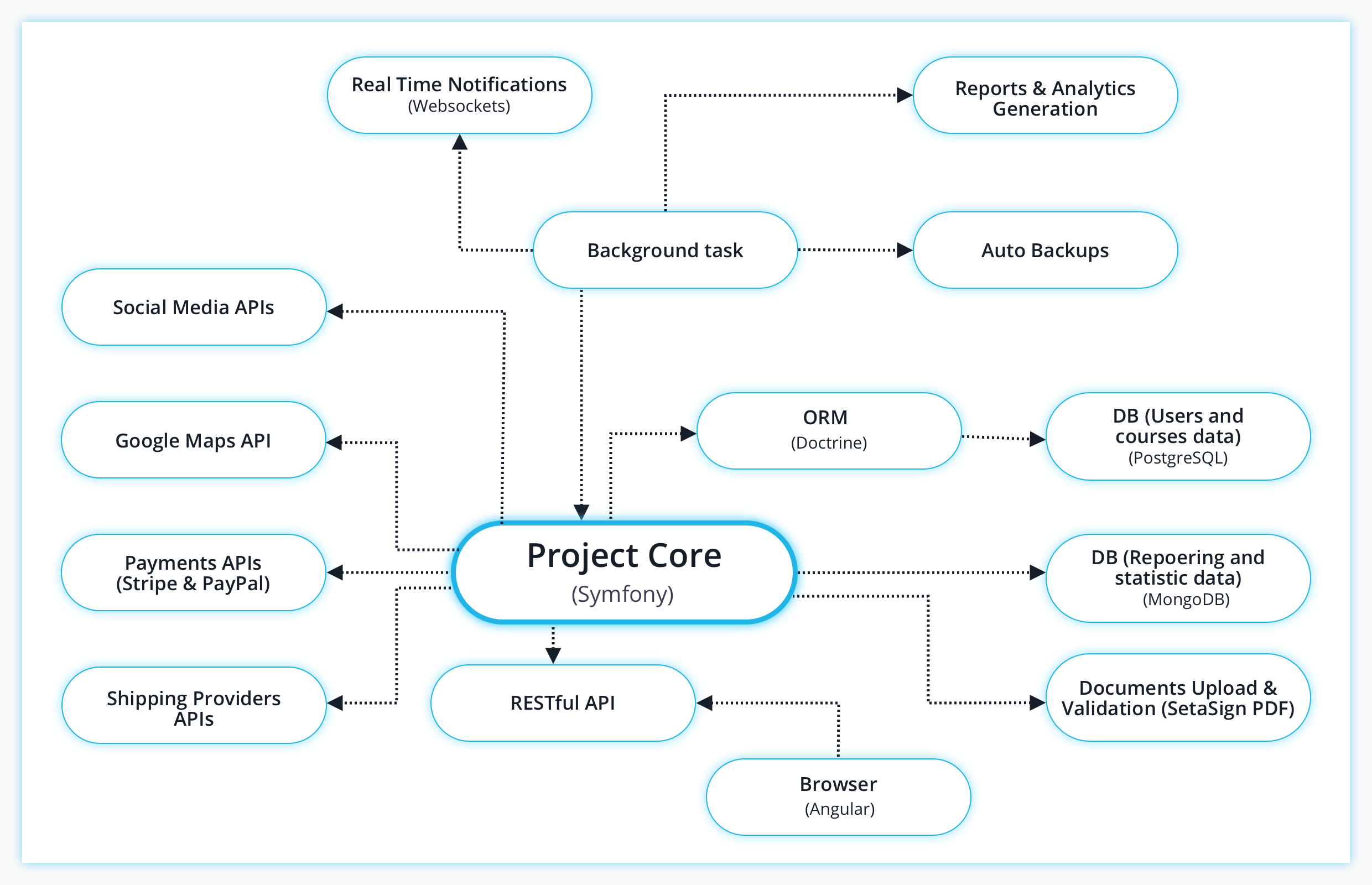 project core for freight forwarding system
