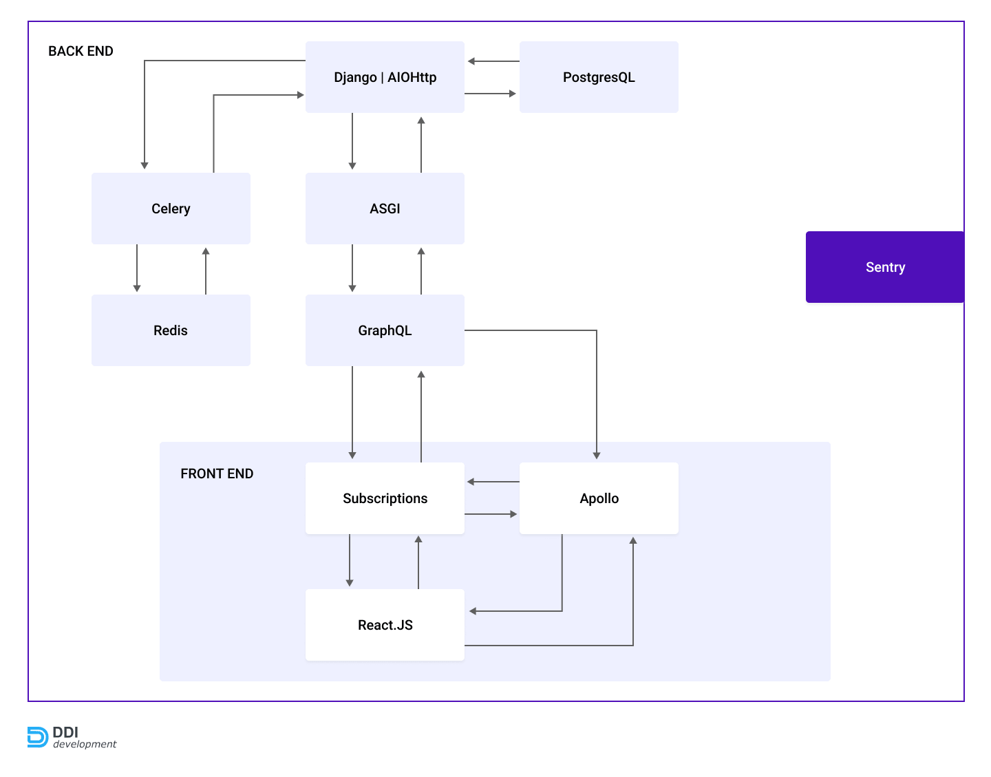 Project structure of the task management platform