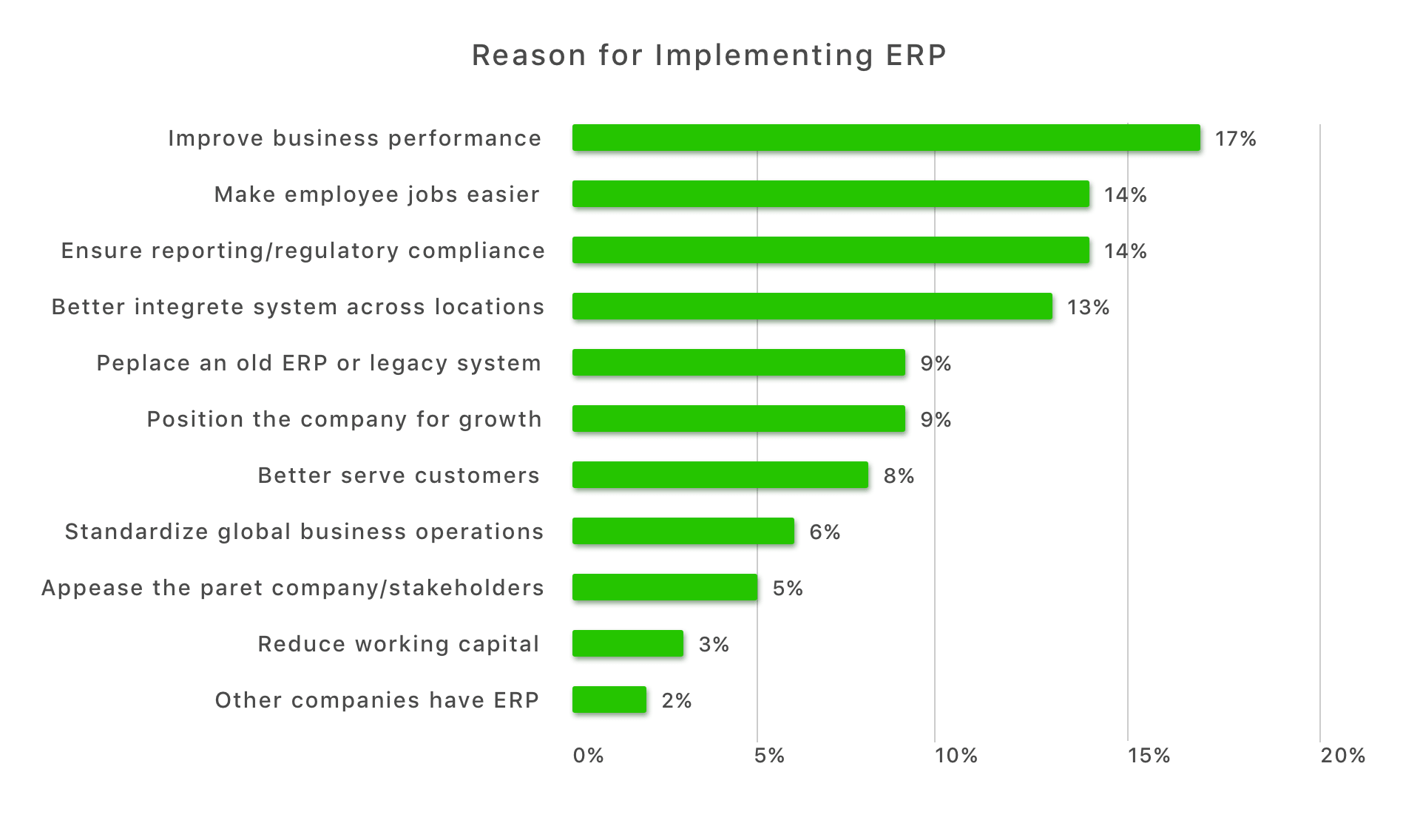 reasons for implementing ERP solution