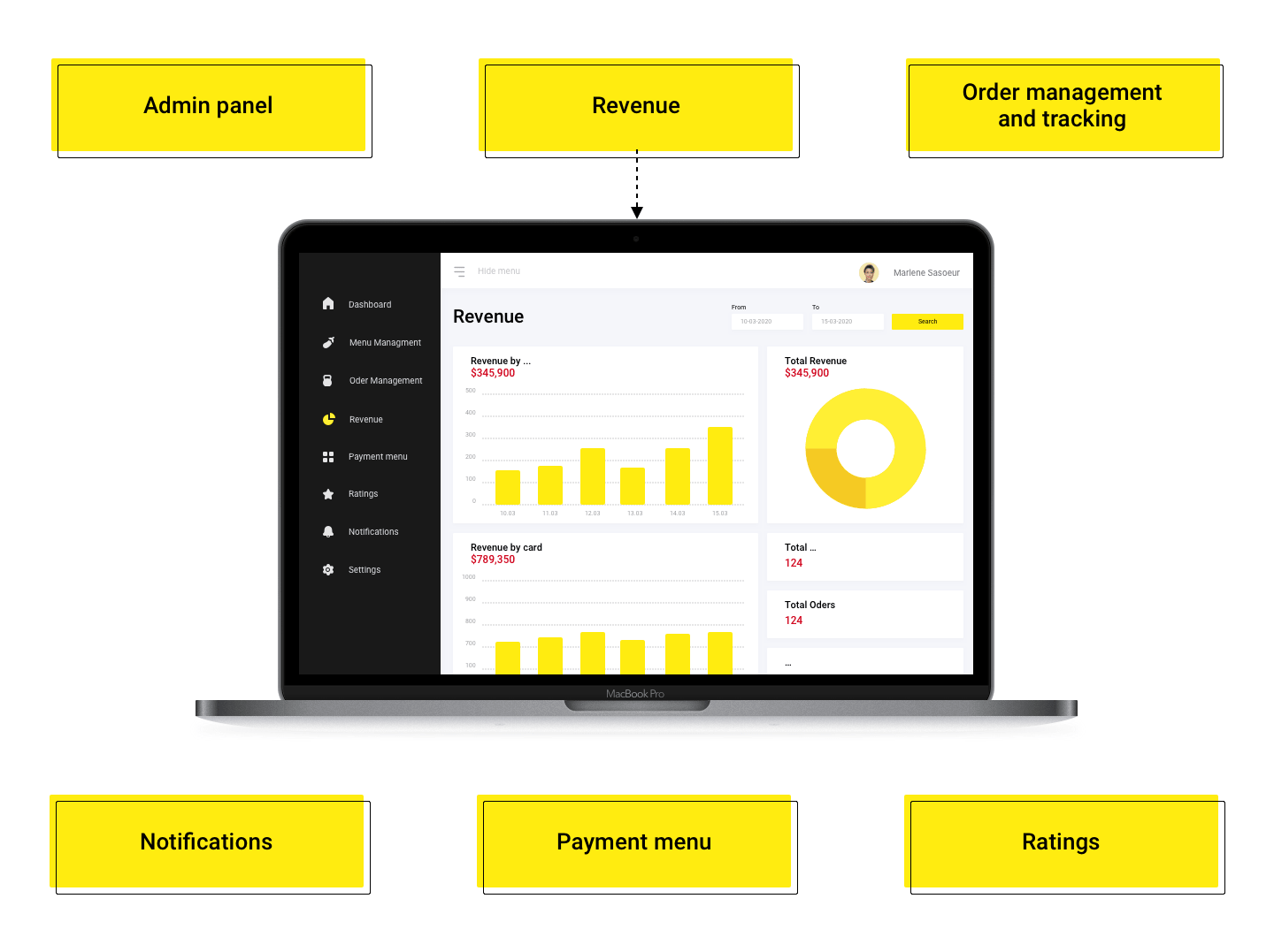 Restaurant Panel of the Food Delivery App