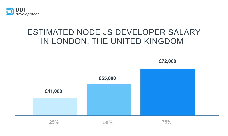 Node.js Developer salary in the UK