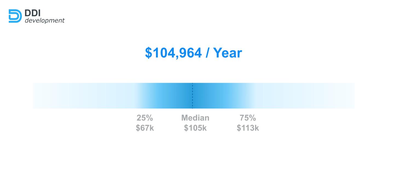 node.js engineers salary