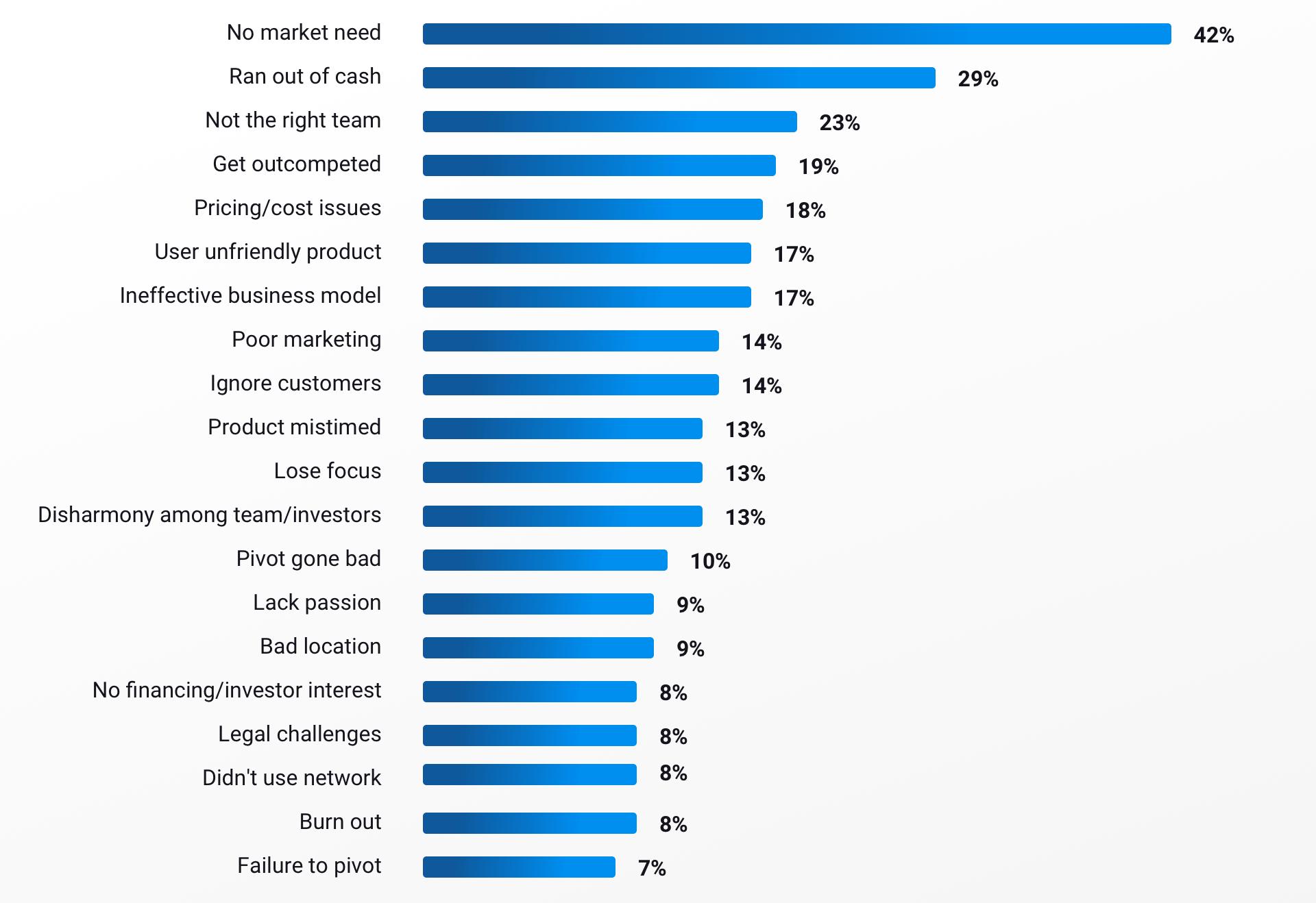 startup companies fail