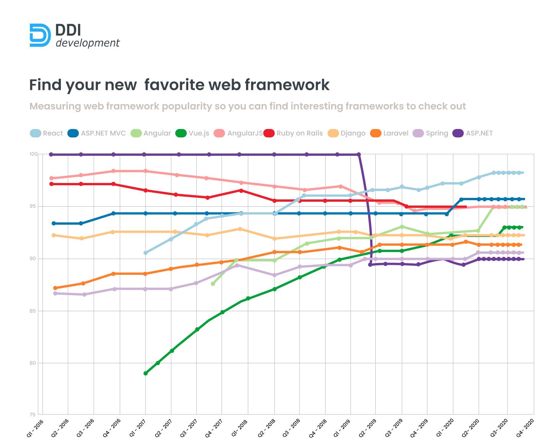statistics of web development frameworks