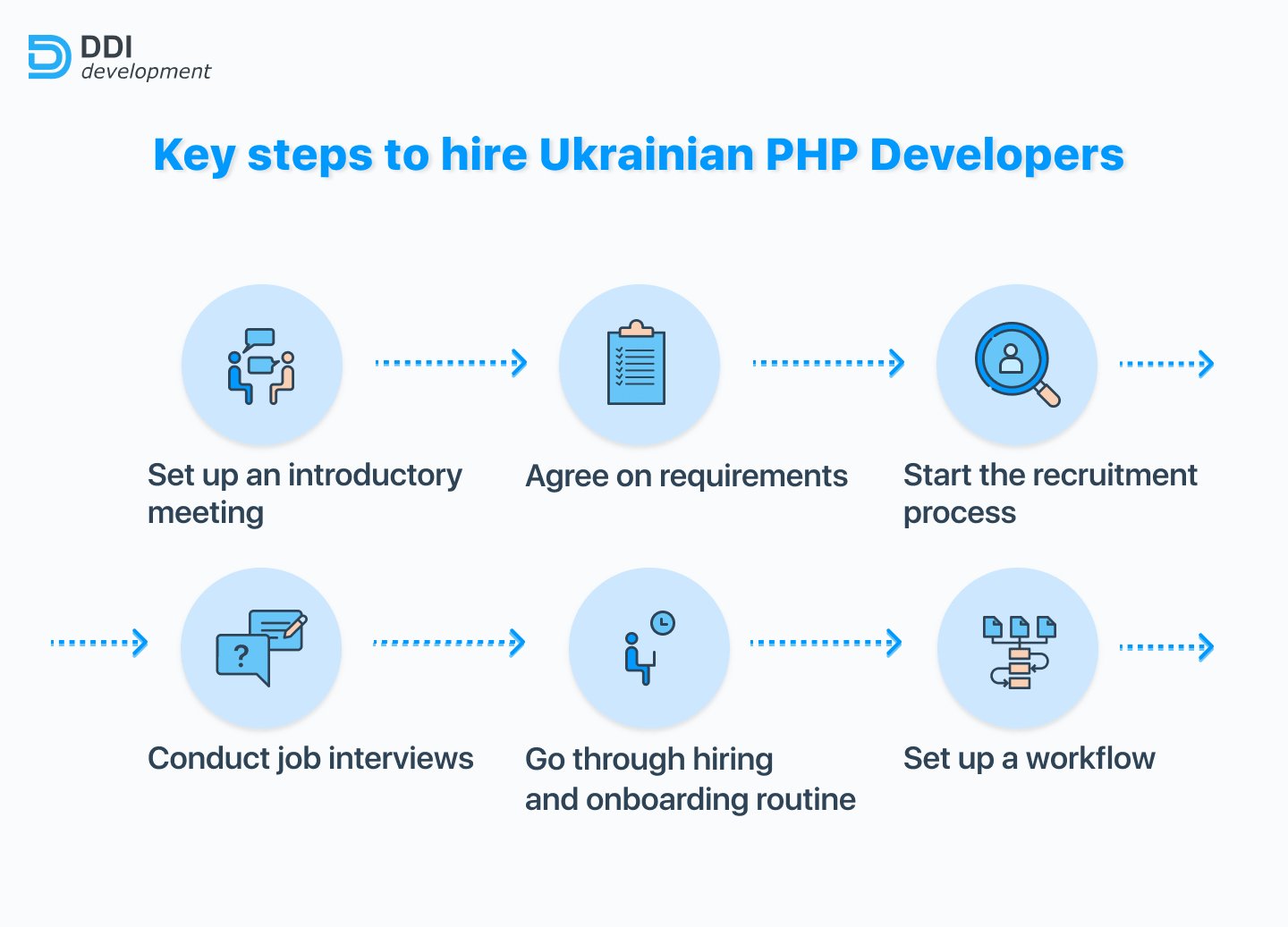 Key steps to hire Ukrainian PHP Developers