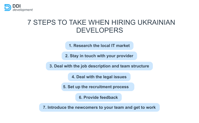steps for hiring ukrainian software coders