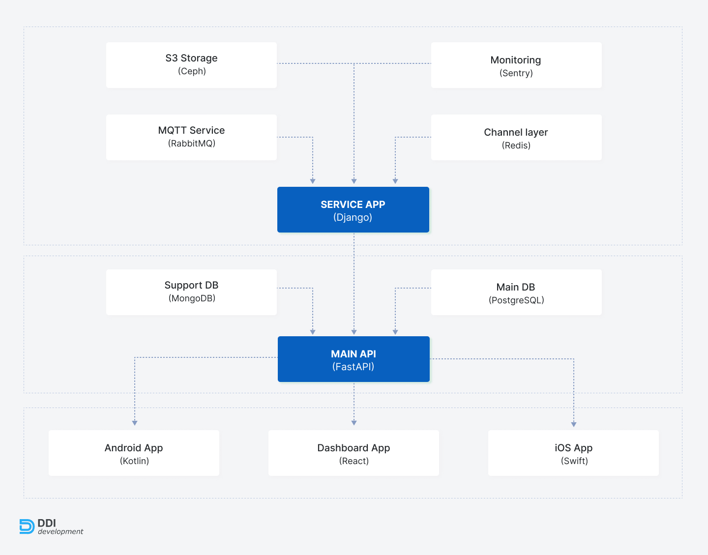 Project structure of the mobile banking app