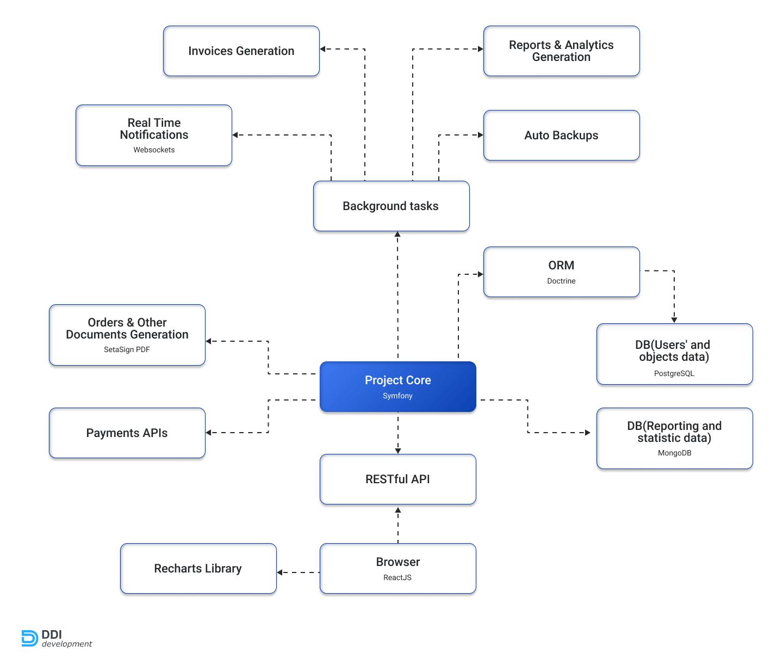 Project structure of the procurement management system