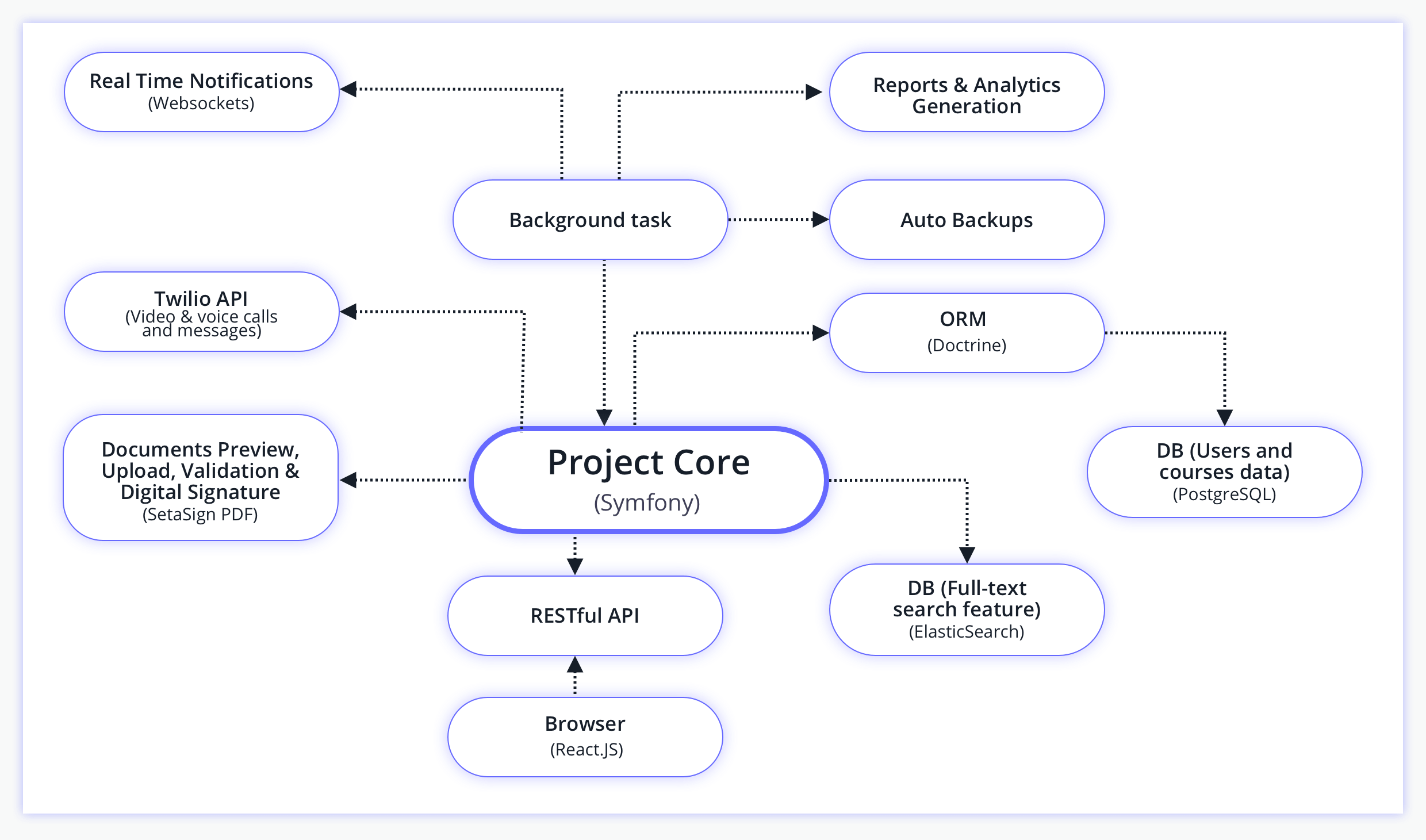 project structure of document management system