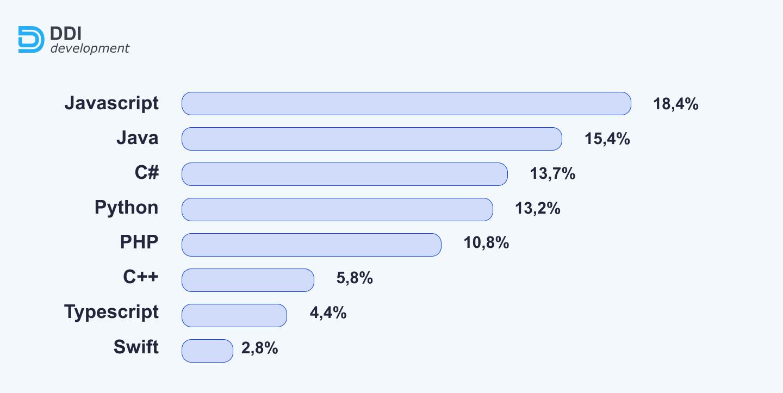 top technologies among Ukrainian developers