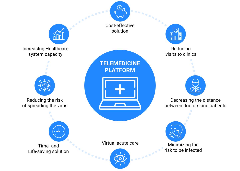 reasons to create telemedicine platform