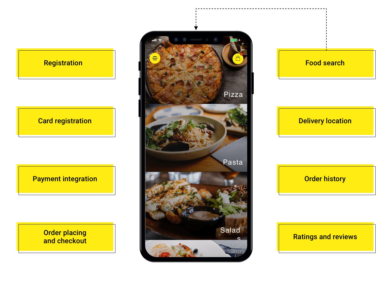 user panel of food delivery platform