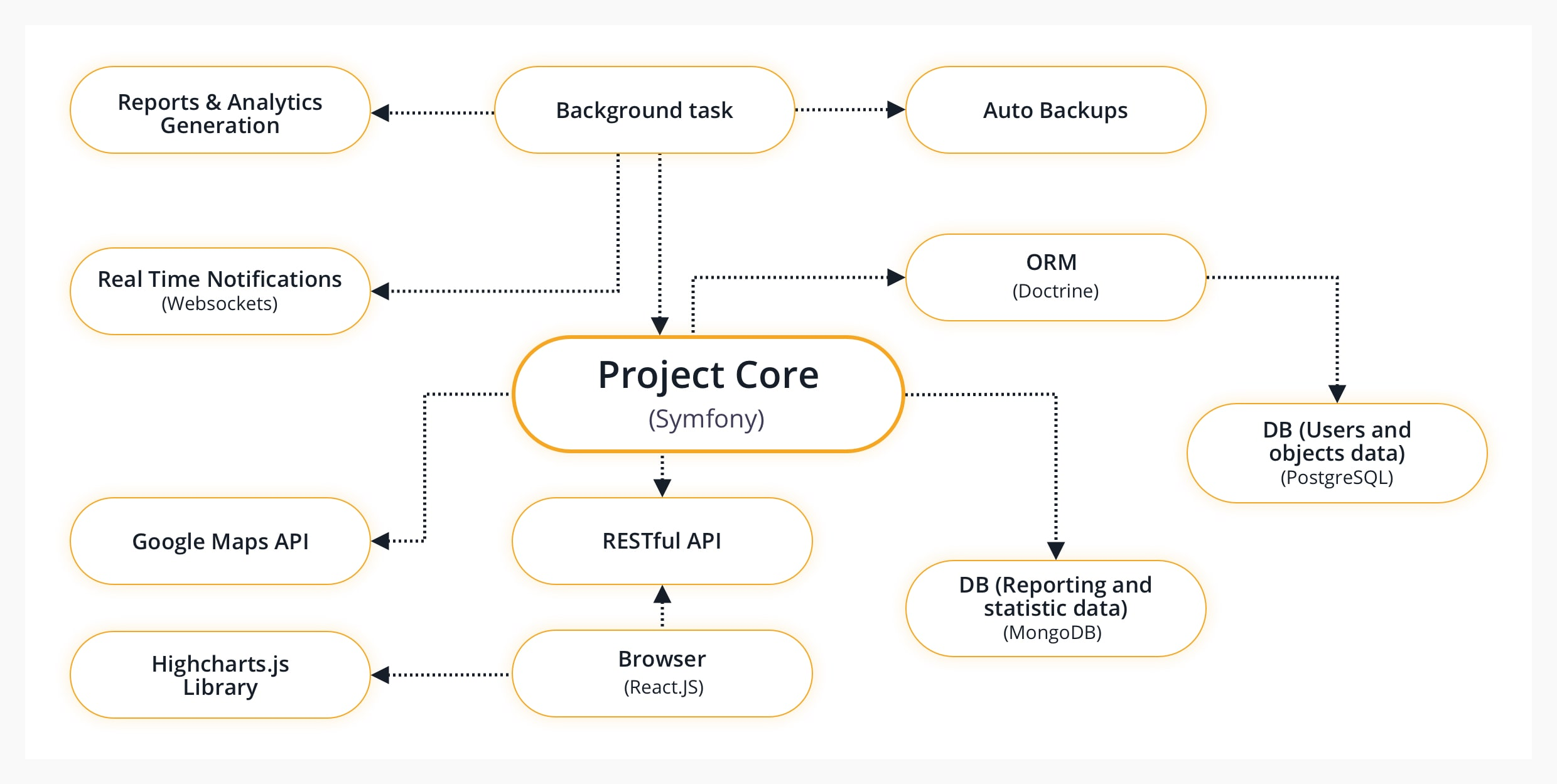 wms project structure