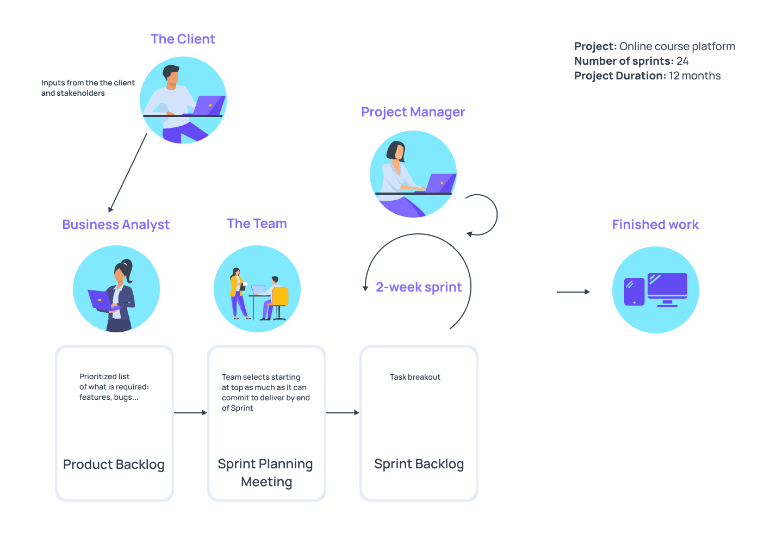 Development of the online course platform